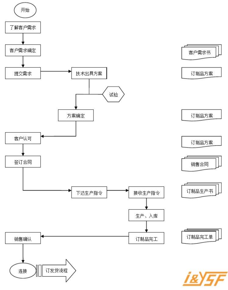 深圳优尚丰三防手机