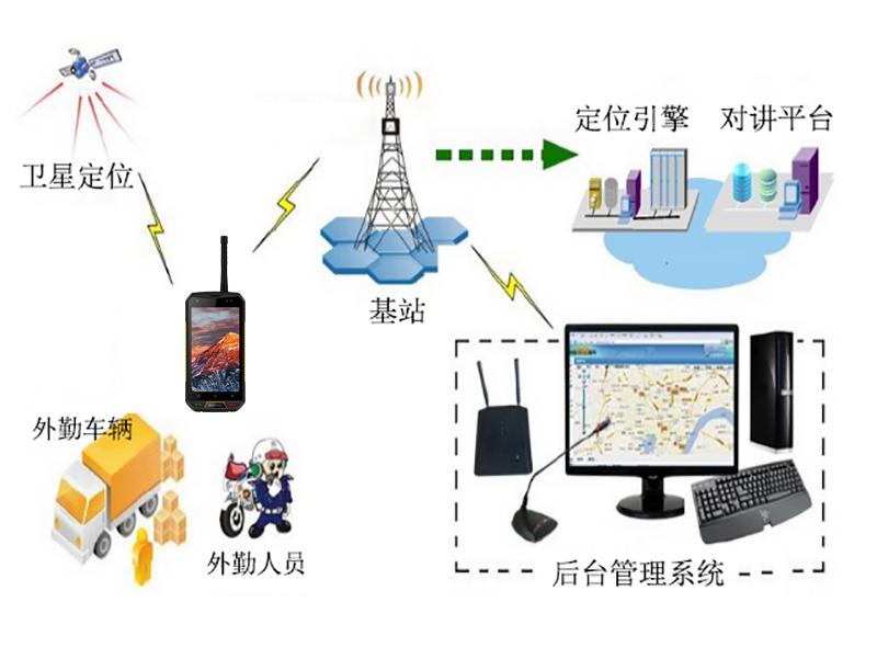 对讲手机,公网对讲,POC公网对讲手机,手机对讲机