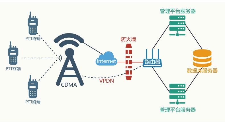 PTT公网对讲系统