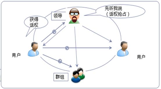 PTT手机对讲机系统平台
